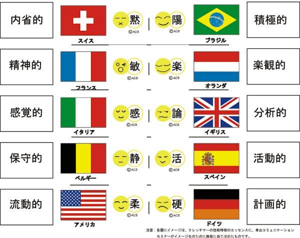 性格分析国別イメージ